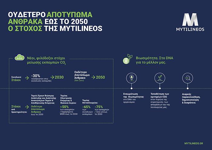 Η MYTILINEOS θέτει νέους, φιλόδοξους στρατηγικούς στόχους για ουδέτερο αποτύπωμα άνθρακα έως το 2050
